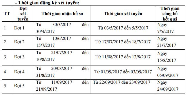 Dai hoc van hoa, the thao va du lich cong bo tuyen sinh nam 2017