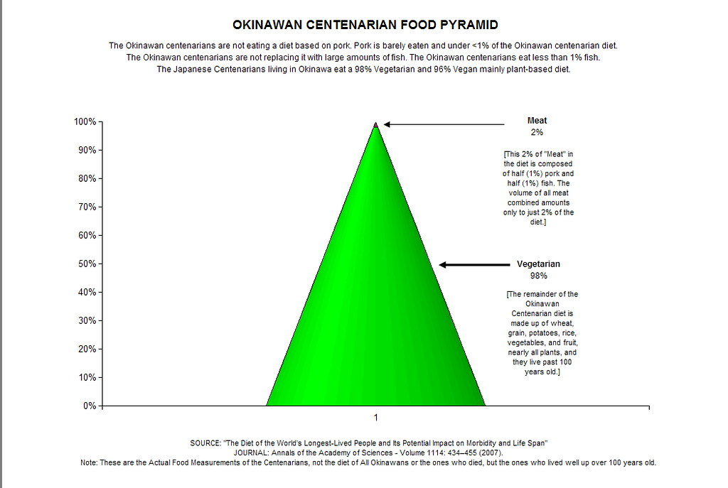 Food Pyramid Images Free