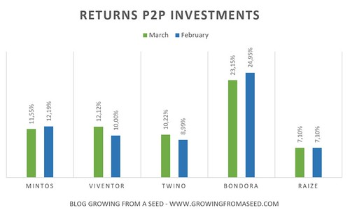 returns p2p investments | by gfaseed