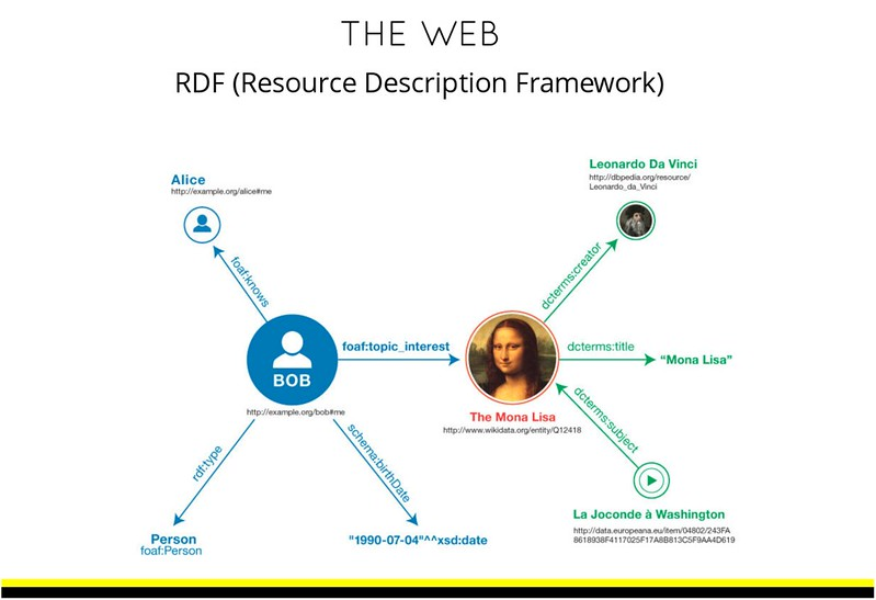 Figure showing RDF relationships representation