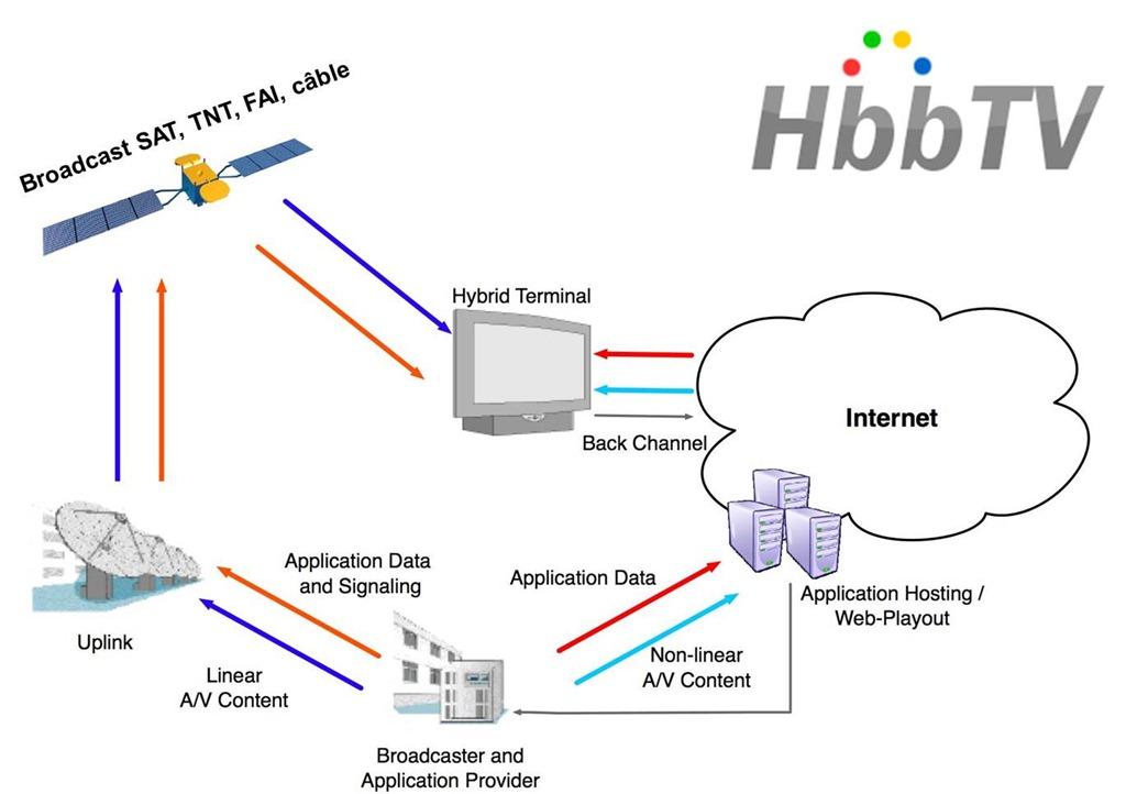 Hbbtv plus d 39 informations sur - Comment installer une antenne tv exterieure ...