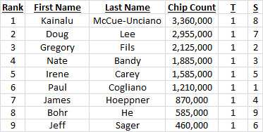 Final Table Chip Counts