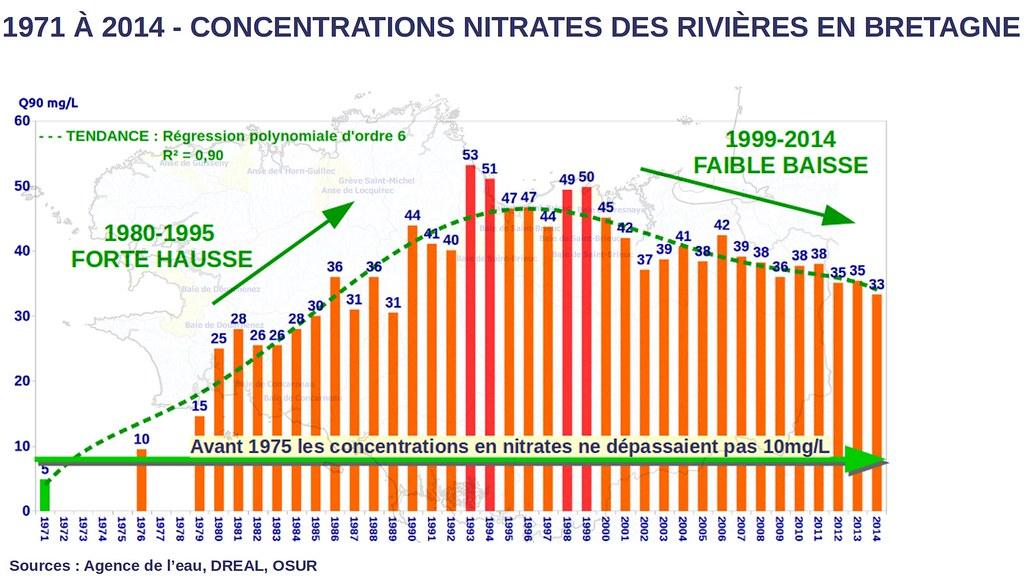 graphique, évolution concentration nitrate eaux bretonnes entre 1980 et 2014