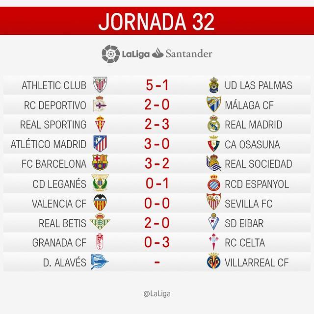 La Liga Santander (Jornada 32): Resultados