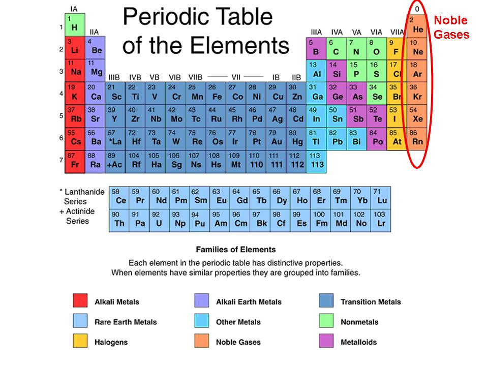 Periodic Table where are the noble gases on the periodic table located : mirna saed | Flickr