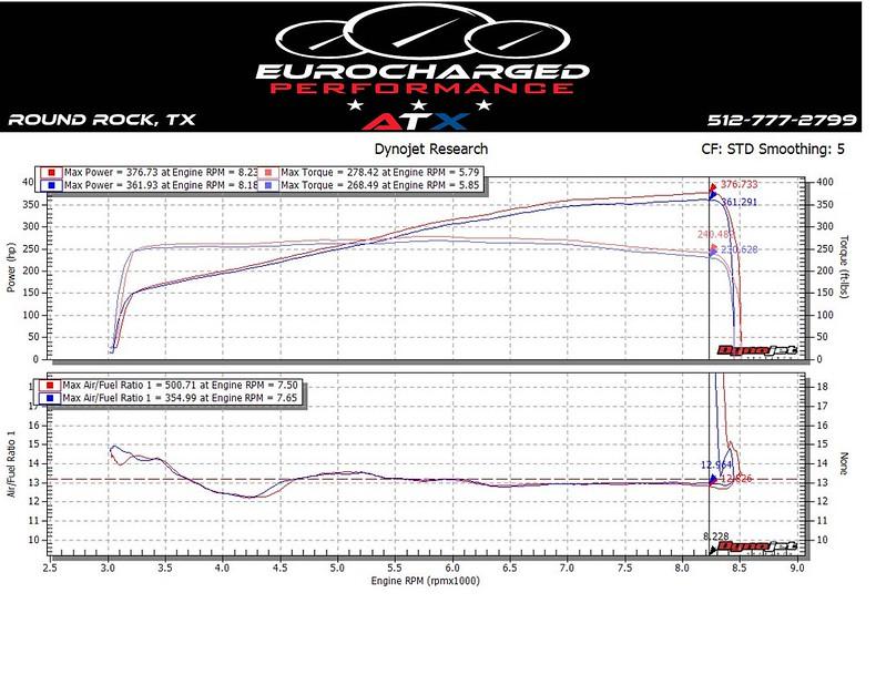 E85 M3 Advanced Fuel Dynamics - Page 5 - BMW M3 Forum (E90 E92)