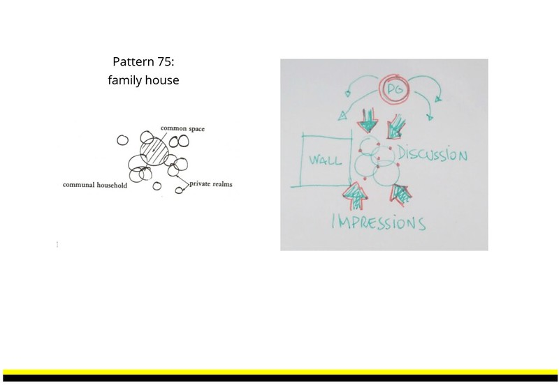 Similarities between patterns in the case of family houses