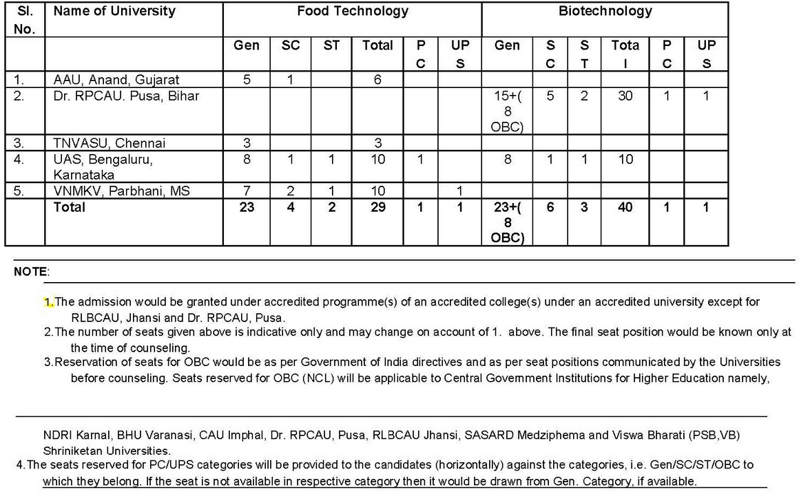 AIEEA UG 2018 Seats & Reservations