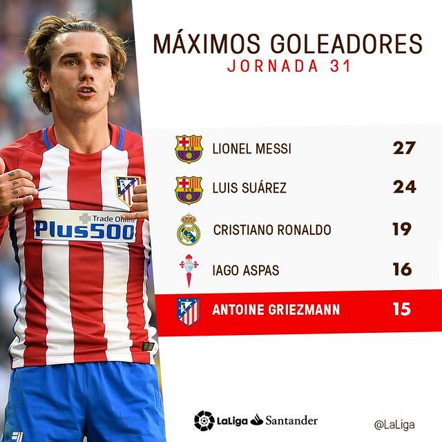 La Liga Santander (Jornada 31): Máximos Goleadores