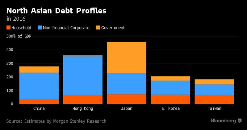 Grafico Profilo debito Nord Asia, fonte Bloomberg