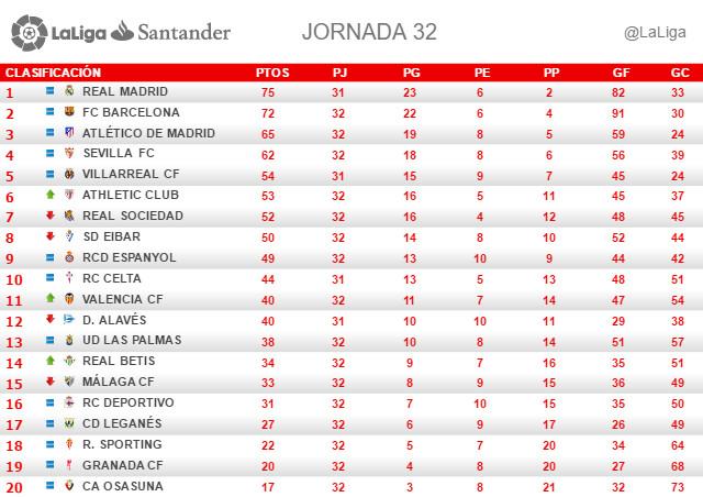 La Liga Santander (Jornada 32): Clasificación