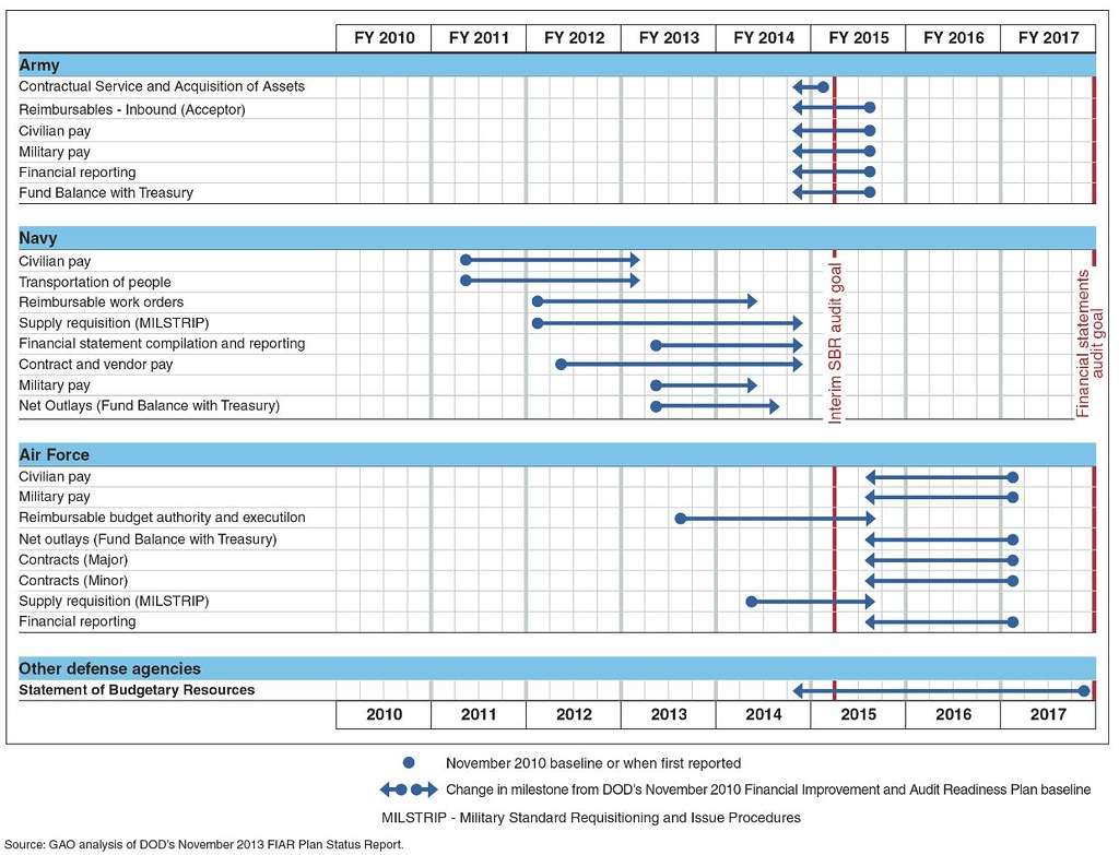Miliary Pay Chart: Figure 4: DOD Timeline for Validation of Corrective Actionu2026 | Flickr,Chart