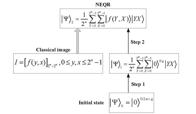 NEQR Quantum Image Preparation steps