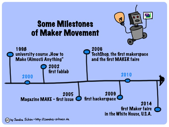 Some Milestones Of Maker Movement Published In Sch N