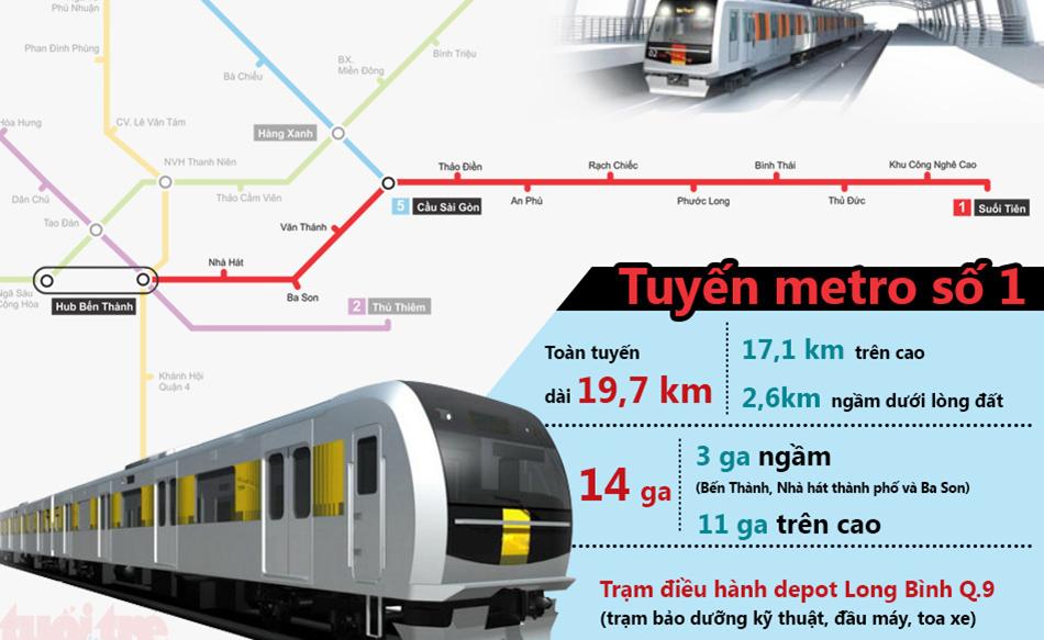 Tuyến Metro số 1 - Saigon Gateway