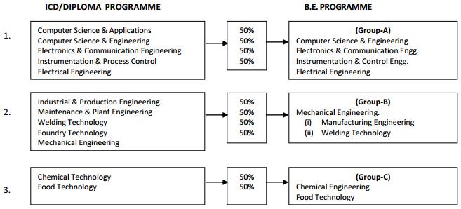 SLIET SET 2018 Degree Programme (SET-III) Eligibility, Duration, Intake, Fee, Syllabus