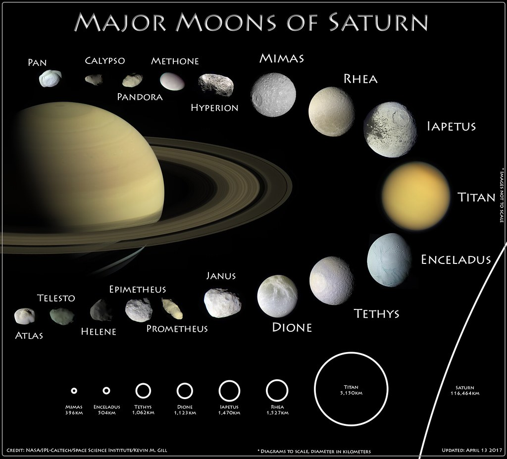 The Moons of Saturn | Updated with new imagery. Added Pan ...
