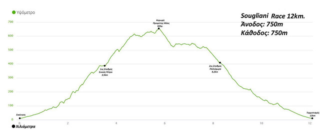 Υψομετρικό διάγραμμα του Sougliani Race 12Km!