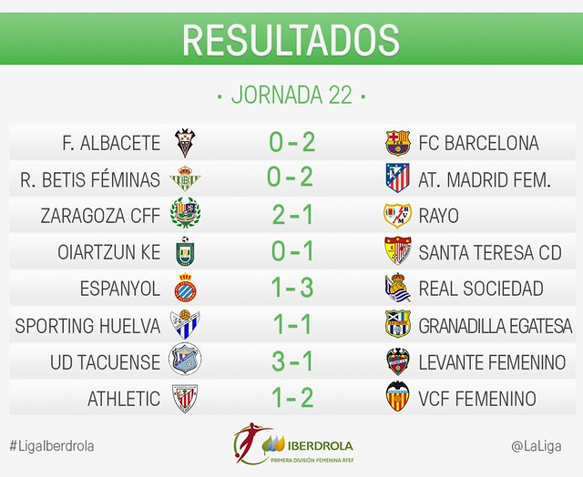 Liga Iberdrola (Jornada 22): Resultados