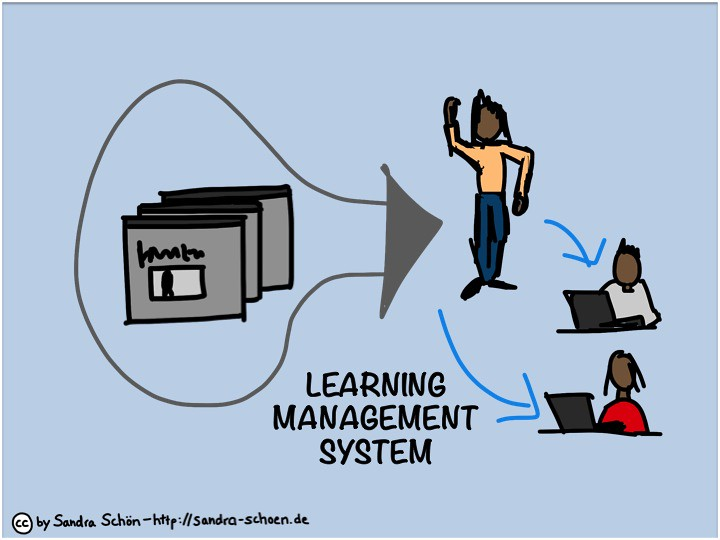 learning management system Axis learning management systems allow you to create, deliver and track online training and e learning for users, the lms systems are a uniquely powerful and affordable training solutions for companies of any size.