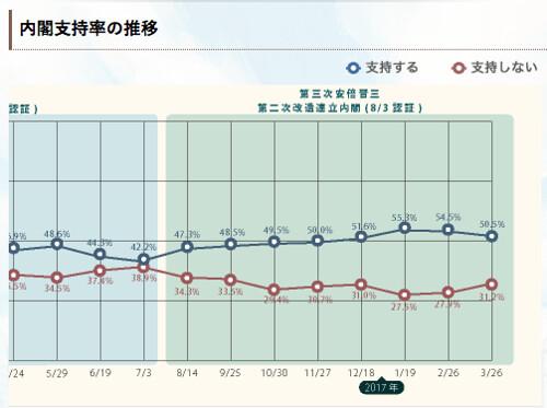 内閣支持率推移グラフ