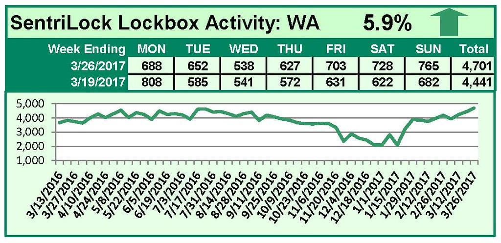 Chart of RMLS Washington Lockbox Statistics March 20 2017