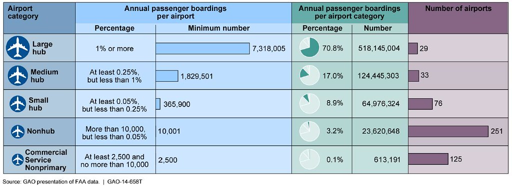Figure 1 Commercial Airport Categories Based On 2012 Boar
