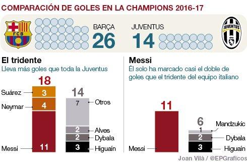 Comparativa de Goles entre FC Barcelona y Juventus en la Champions League