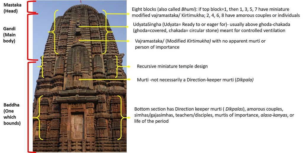 Temples design-west face- overall pointers