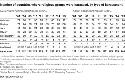 number-of-countries-where-religious-groups-were-harassed-by-type-of-harassment
