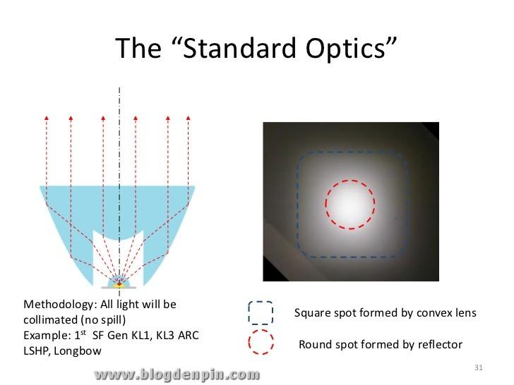 led-optics-in-flashlight-31-728