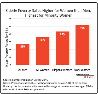 Elderly Poverty Rates