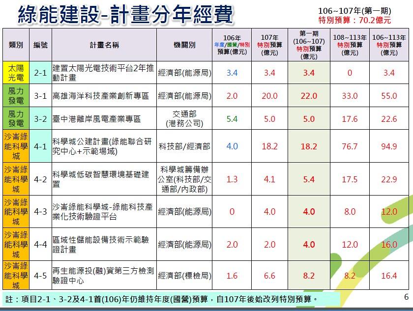 20170410 綠能前瞻建設公聽會