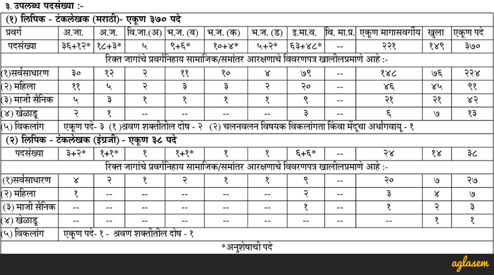 Maharashtra MPSC Clerk Typist Examination 2017   Vacancy, Result