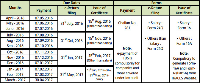 TDS Due Dates for AY 2016-17