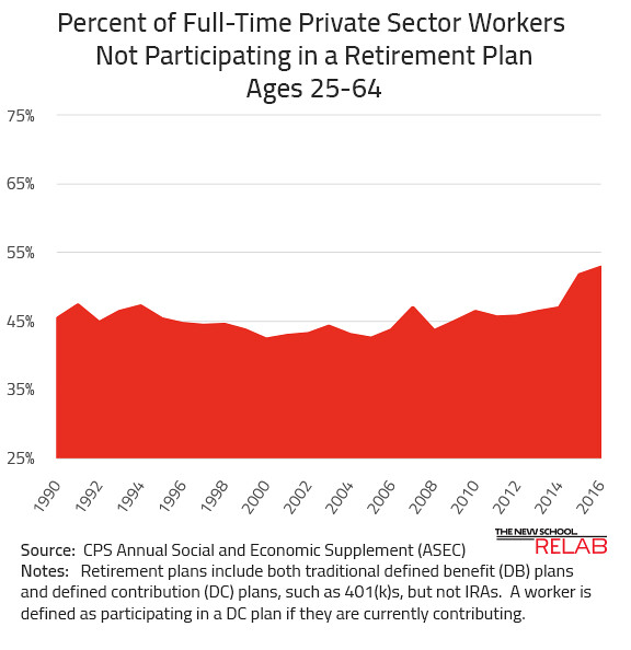 Percent without Pensions