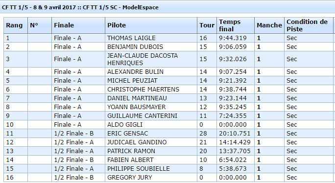 Classement CF1 2017 SC - Neuville de Poitou