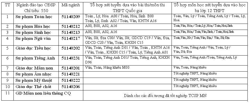 Cao dang Su pham Hung Yen tuyen sinh nam 2017