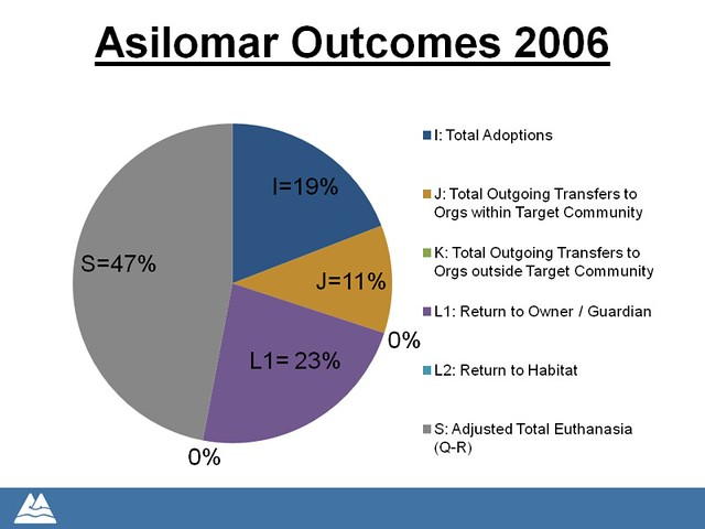 Asilomar Outcome Percentages