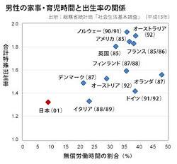 男性の家事・育児時間と出生率の関係