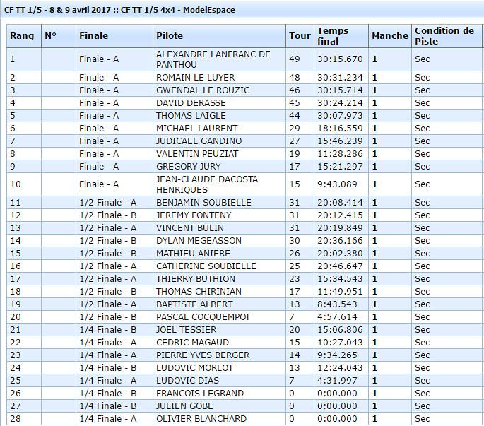Classement CF1 2017 4x4 - Neuville de Poitou