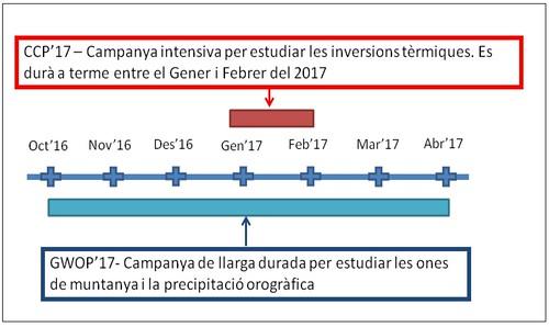 Cronograma que mostra la durada de la campanya intensiva (CCP'17) entre gener i febrer de 2017 i la campanya de llarga durada (GWOP'17) entre octubre de 2016 i abril de 2017.