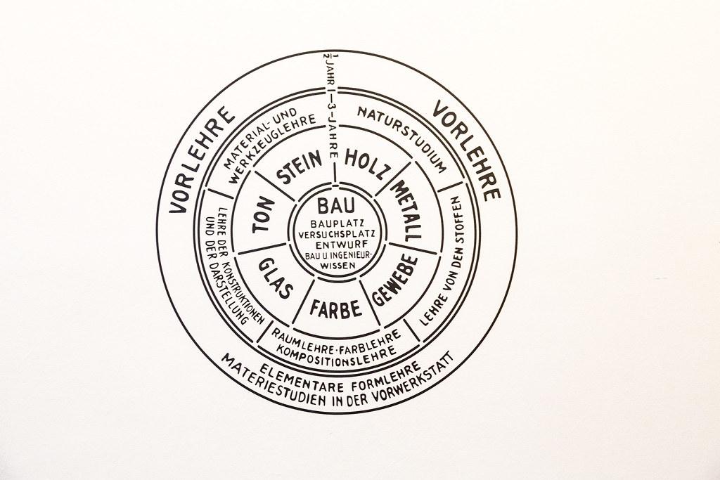 Bauhaus-Programm | schematische Darstellung der Bauhaus-Lehr… | Flickr