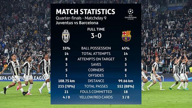 Las Estadísticas del Juventus - FC Barcelona