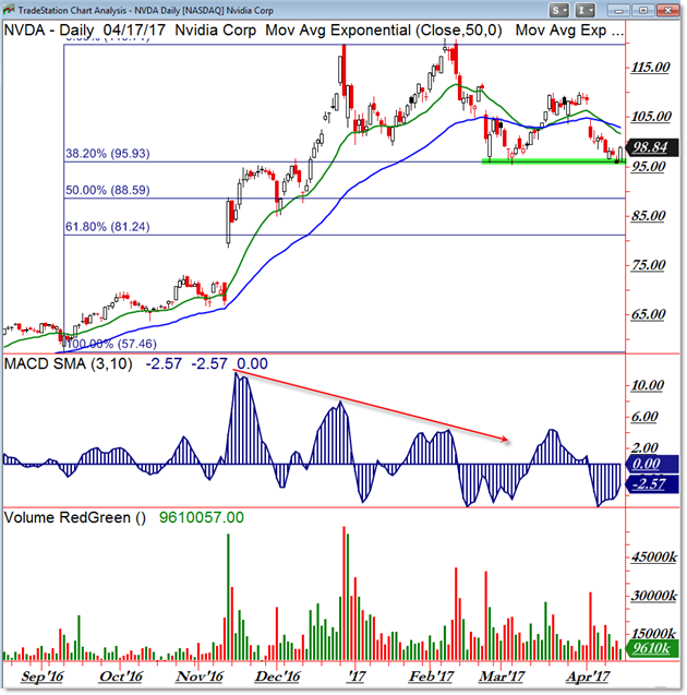 NVIDIA Corporation (NASDAQ:NVDA) from Semiconductor - Specialized - Todays Top Gains