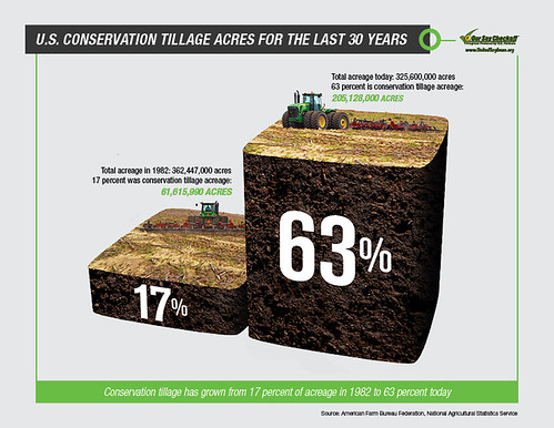Conservation Tillage Acres Infographic | by UnitedSoybeanBoard