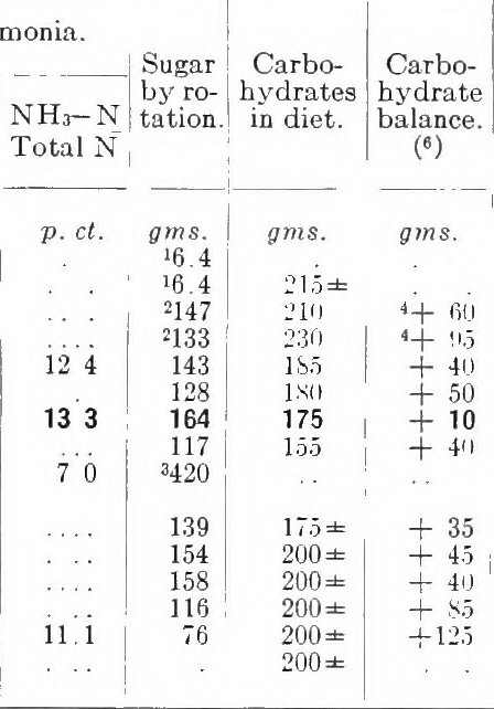 Body Weight Chart: Image from page 32 of A study of metabolism in severe diau2026 | Flickr,Chart