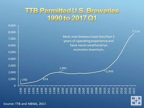 7,714 operating brewery licenses in U.S. (April 2017)