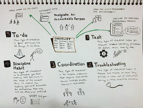 Checklists_Sketchnotes