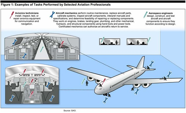 Figure 1: Examples of Tasks Performed by Selected Aviation Professionals | Flickr - Photo Sharing!